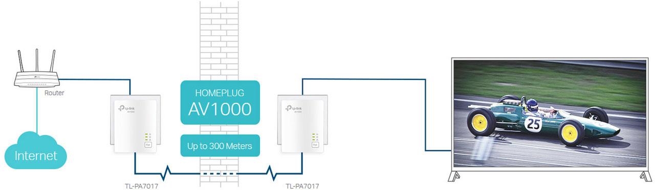 TP-Link (TL-PA7017 KIT) AV1000 Gigabit Powerline Starter Kit - Bridge -  GigE, HomePlug AV (HPAV), HomePlug AV (HPAV) 2.0 - Wall-Pluggable (Pack of  2) - Newegg.com