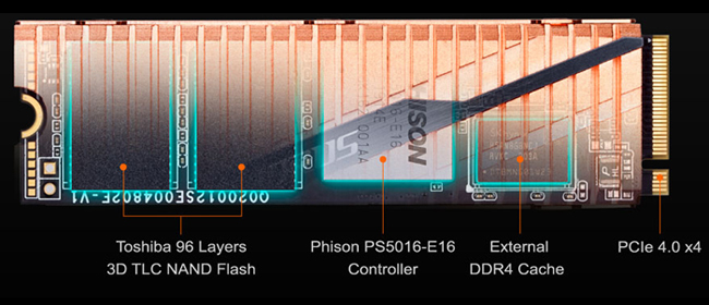 Transparent graphic of the GIGABYTE AORUS SSD with text and graphics that point out: Toshiba 96 Layers 3D TLC NAND Flash, Philson PS5016-E16 Controller, External DDR4 Cache and PCIe 4.0 x4