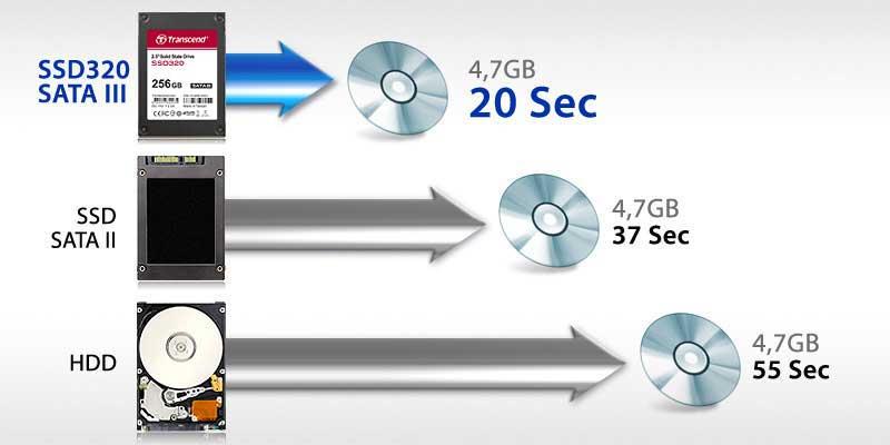 SSD 320
