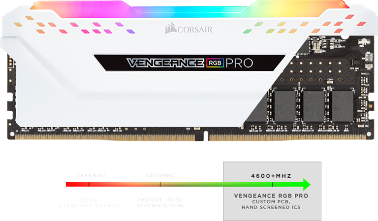White Vengeance RGB Memory Stick Facing Forward with Part of the Cover Removed to Show the Components Underneath, Below is a line graph showing 2666MHz hits DDR4 standard speeds, 3200MHz fastest JEDEC specifications and 4600+MHz vengeance RGB pro custom PCB, hand-screened ICs