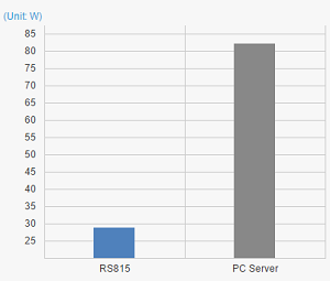 Synology RS815 RackStation 4-Bay (Diskless) Network Attached Storage (NAS)  - Newegg com