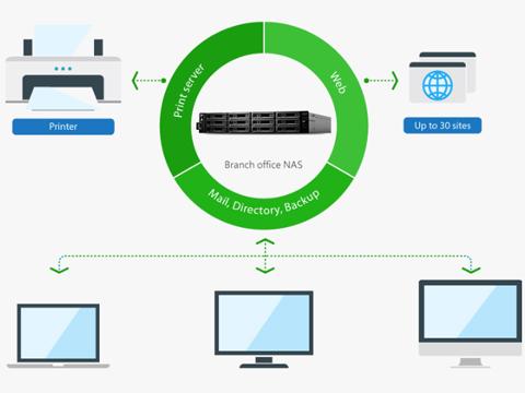 Synology RS2416+ RackStation Network Storage - Newegg com
