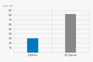 Synology DS916+ (8GB) Network Storage - Newegg com