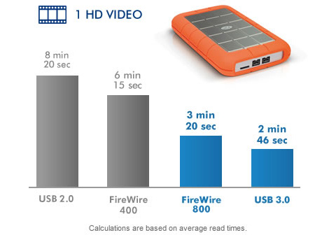 Lacie 1tb Rugged Triple Portable External Hard Drive Usb 3 0 2 X Firewire800 Model Lac301984 Orange