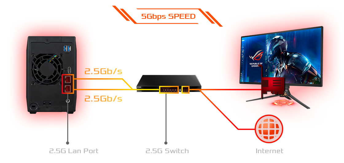 up to 5Gbps speed, 2 ports of 2.5, 2.5G switch and Internet icon