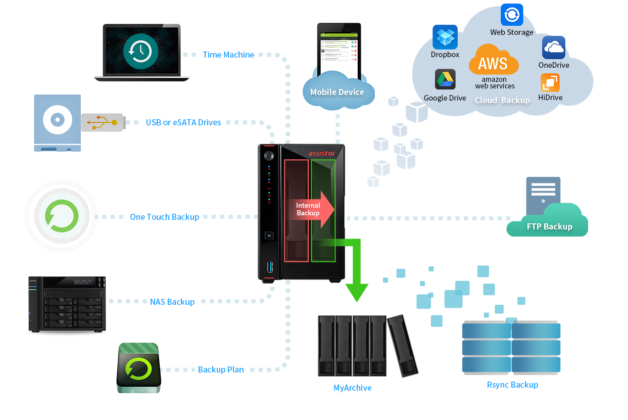 the method of the storage,there is a time Machine icon , usb or eSATA Drives icon , one touch backup icon, NAS Backup icon, Backup Plan cion on the left, and there is a Mobile Device icon, an Cloud Backup icon, a FTP Backup icon, a Rsync Backup and a MyAchive icon on the right.