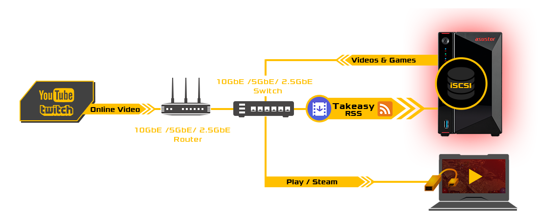 a Youtube icon on the left,10GbE/5GbE/2.5GbE Swith and 10GbE/5GbE/2.5GbE Router in the middle, and there is also a laptop and a NAS with iSCSI on the right