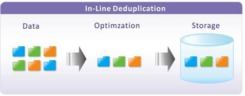 In-Line Deduplication
