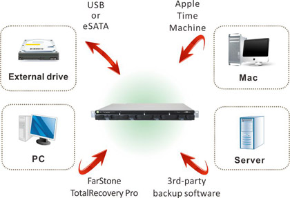 Comprehensive backup options