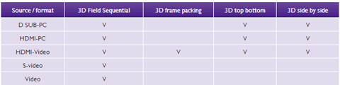 Various 3D formats supported