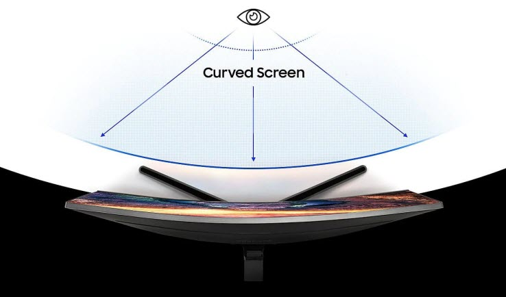 a diagram of the curvature of a curved Samsung display
