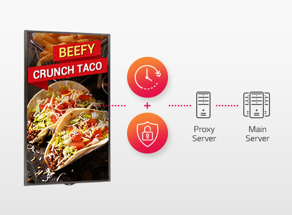 Beefy Crunch Taco ad on an LG commercial display next to a shield + lock graphic, a clock with surrounding arrow graphic and a proxy server icon and text