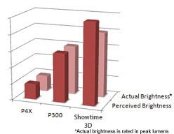 High Perceived Brightness