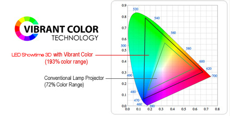 Super Color and Image Quality