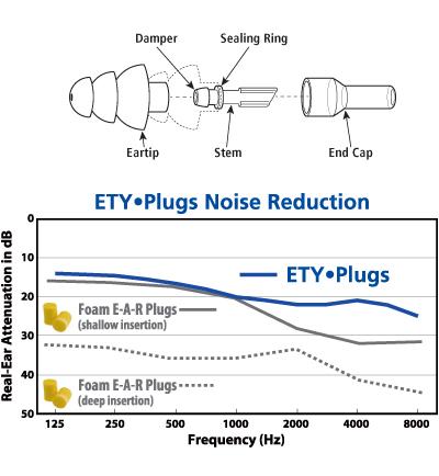 ETY•Plugs