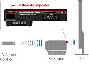 YSP-1400