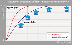 Accuracy comparison between AF