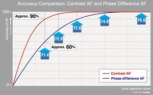 Accuracy comparison between AF