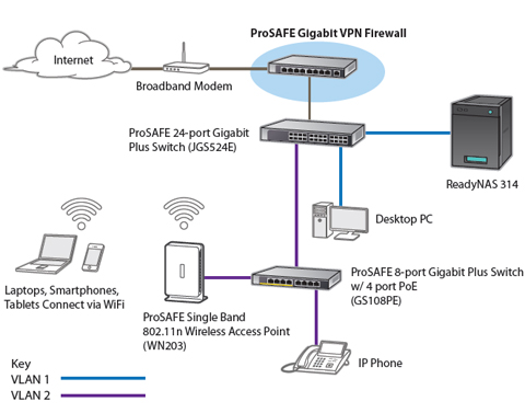 netgear fvs318n 100nas prosafe wireless n 8 port gigabit vpn prosafe vpn firewall deployment diagram