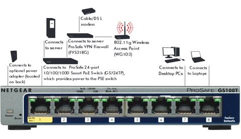 NETGEAR 8 Port Gigabit Smart Switch - Lifetime Warranty
