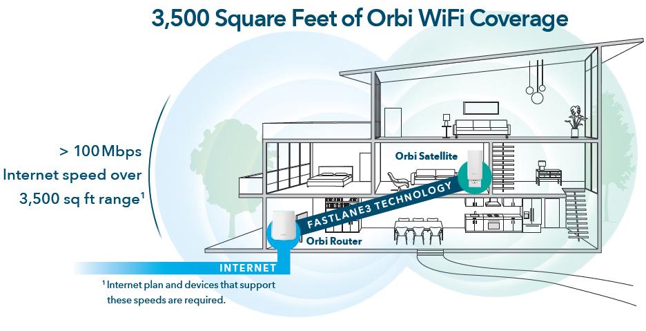 Orbi Whole Home AC2200 Tri-band Wi-Fi System (RBK20W) - Newegg com