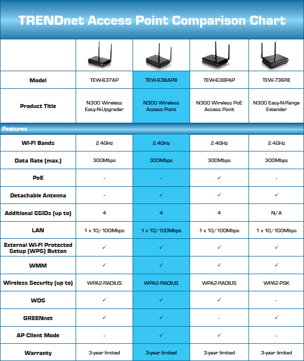 TRENDnet Access Point Comparison Chart