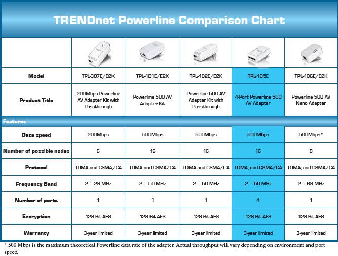 TRENDnet Powerline Comparison Chart