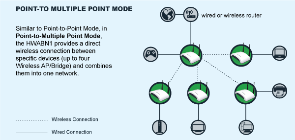 HWABN1 Point-to-Multiple Point Mode