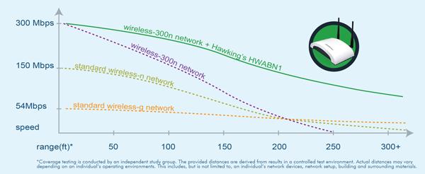 HWABN1 Performance Chart