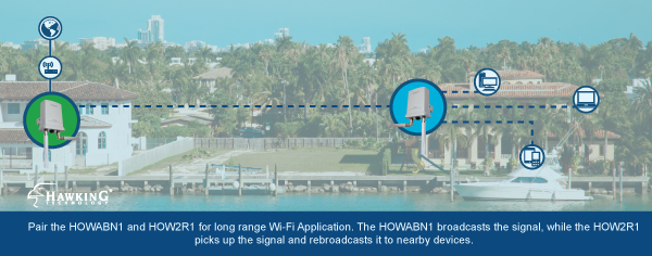 HOWABN1 - Connect to your boat