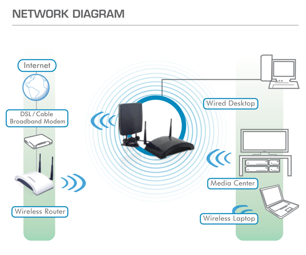 hawking haw2r1 hi gain wireless 300n smart repeater pro newegg ca haw2r1 networking diagram