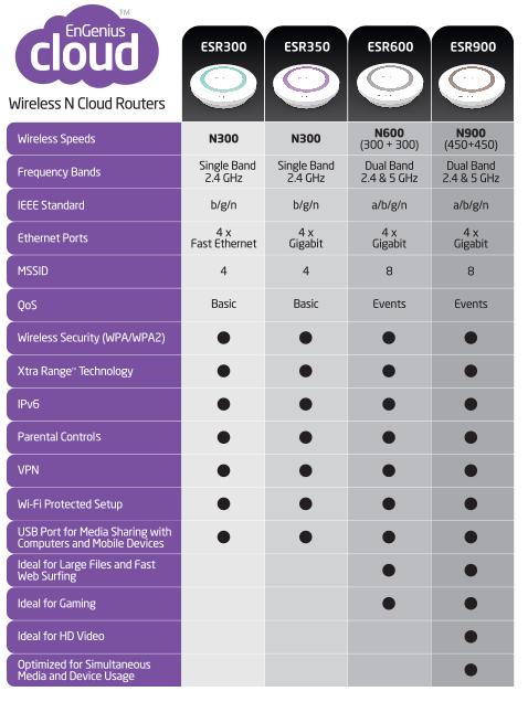 ESR900 Consumer Wireless Router Comparison Chart