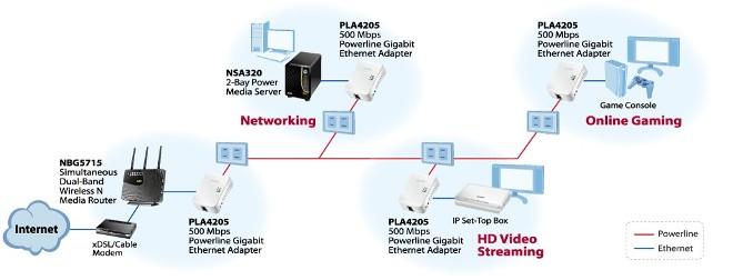 diagram pla4205 kit