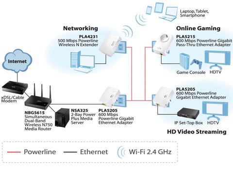 Zyxel pla5205kit av2 av600 powerline gigabit ethernet adapter up to pla5205kit cheapraybanclubmaster Images