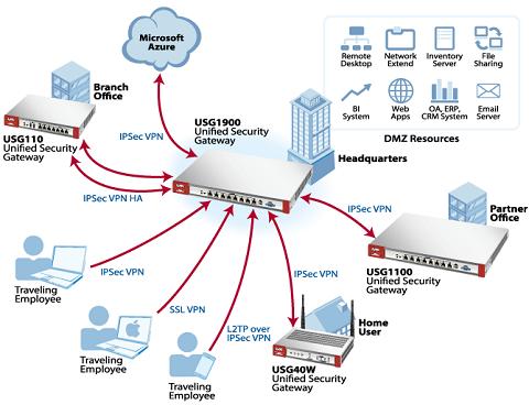 ZyXEL USG40-NB Security Firewall (Hardware only) - Newegg com
