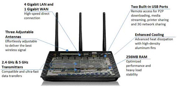 ASUS RT-N66U Dual-Band Wireless-N900 Gigabit Router - Newegg com