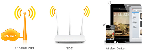 Tenda FH304 Wireless Router - Newegg com