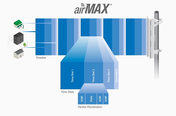 UbiQuiTi NanoStation LOCOM2-US N150 2 4 GHz Indoor/Outdoor AirMAX CPE -  Newegg com