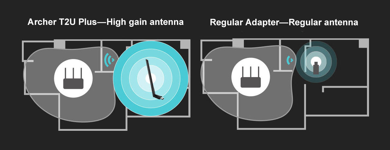 Graphic showing the Archer T2U Plus's High Range within a home blueprint as compared to a regular antenna with a weaker and smaller signal area
