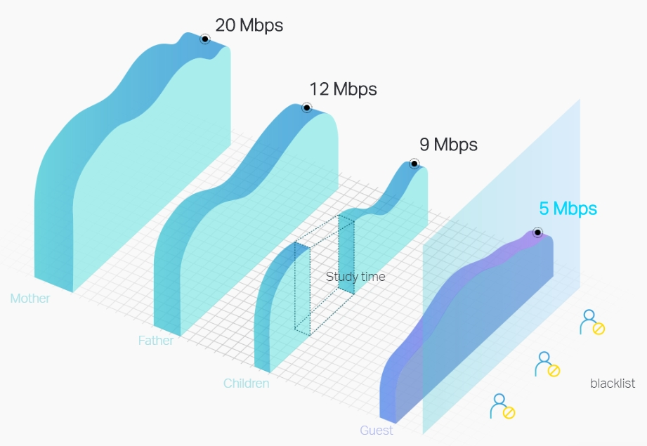 There are four roles can use different network speed. Mother 20Mbps, Father 12Mbps, Children 9Mbps and Guest 5Mbps. The backlist user can't visit the network.