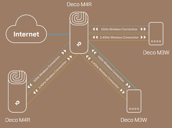 How Deco M3 works as the Main Router