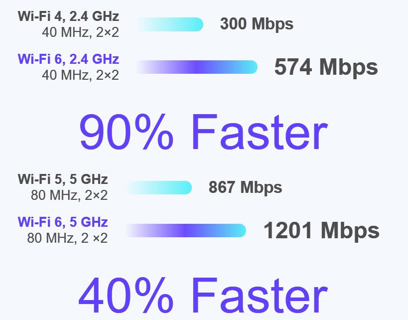 Transfer data speed compared with WiFi4 and WiFi5.