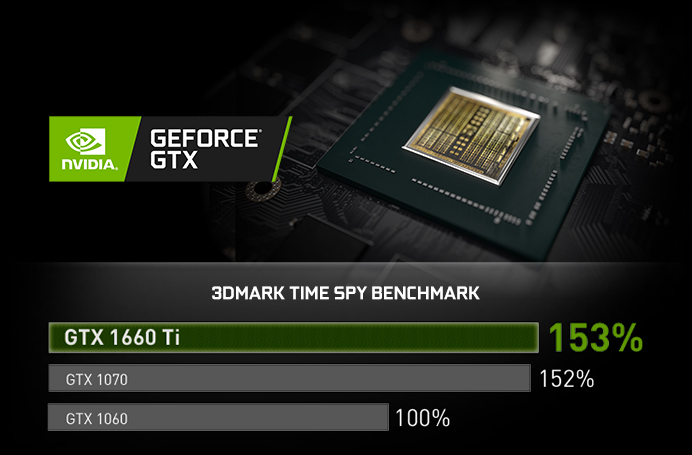 NVIDIA GeForce GTX badge next to a GPU in its circuitry environment. Below these images is a 3DMARK TIME SPY BENCHMARK bar graph showing the GTX 1660 Ti is 153% effective