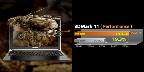 GTX 880M: Skyrocketing Gaming Performance