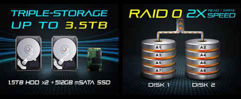 Blazing RAID 0 with Whopping Capacity