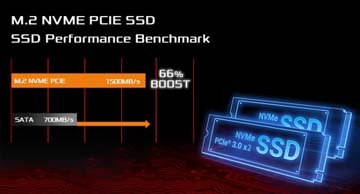 Advanced NVMe Drive