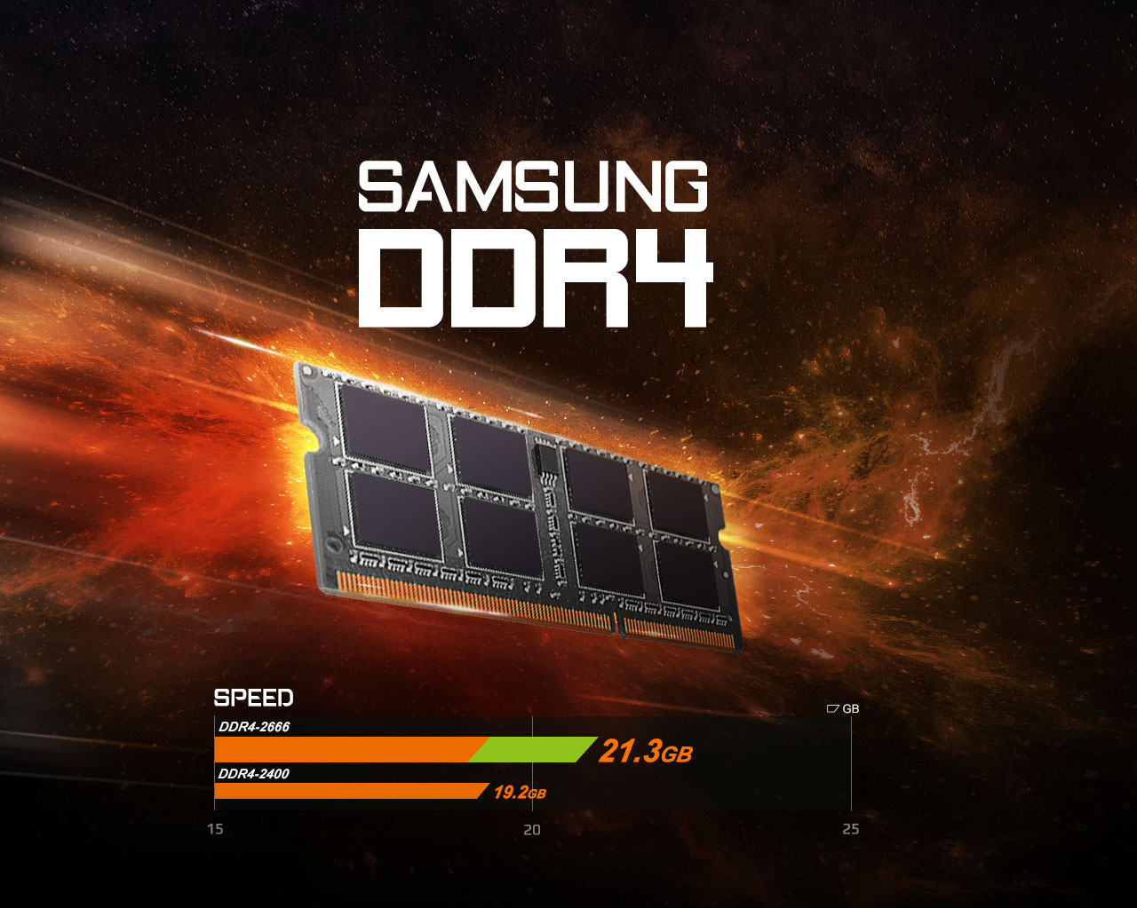 SAMSUNG DDR4 memory in orange galactic space above a chart that shows DDR4-2666 is 21.3 gigabit speed compared to DDR4-2400's 19.2 gigabit