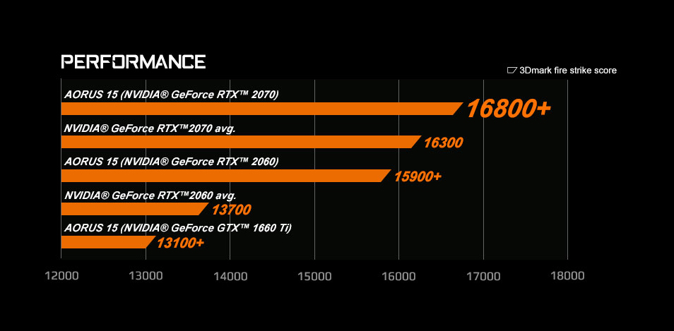 Comparison perfromance chart showing the AORUS 15 Gaming Laptop with NVIDIA GeForce RTX 2070 on top with a 3Dmark score of 16800+