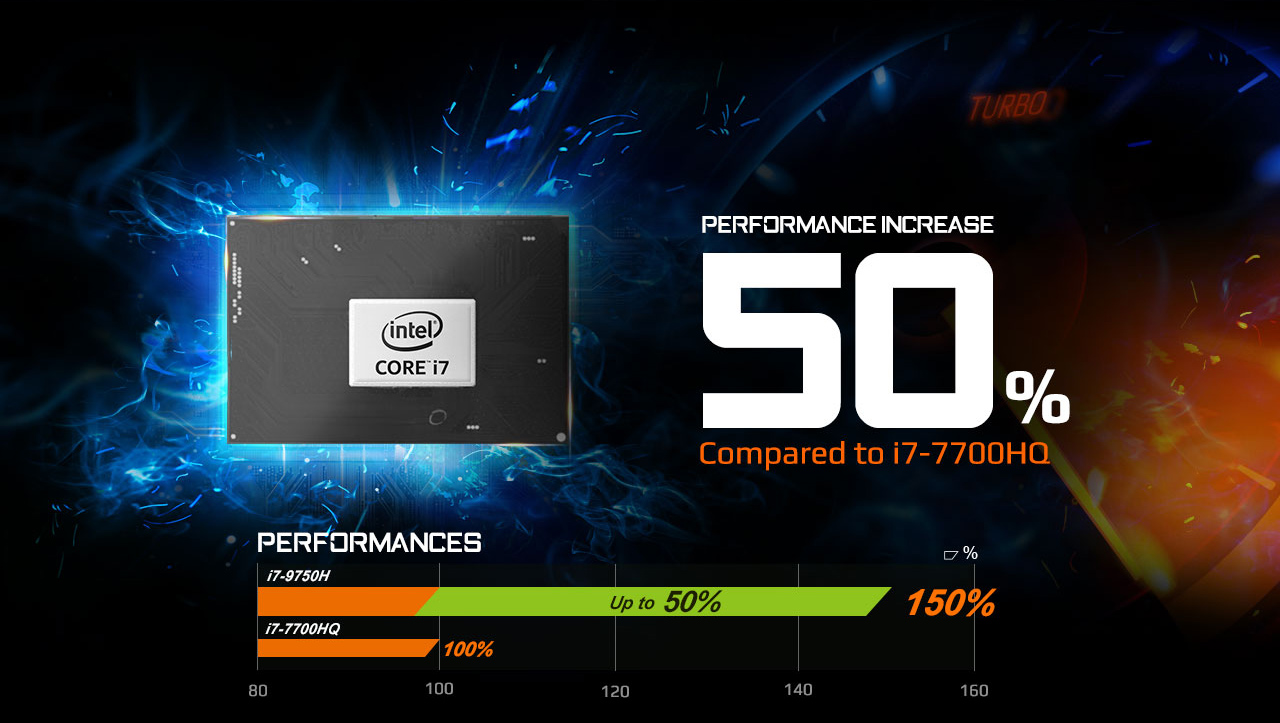 Intel Core i7 device next to text that reads: PERFORMANCE INCREASE 50% Compared to i7-7700HQ - There is also a chart below that shows the i7-9750H is up 50% better performing than the i7-7700HQ