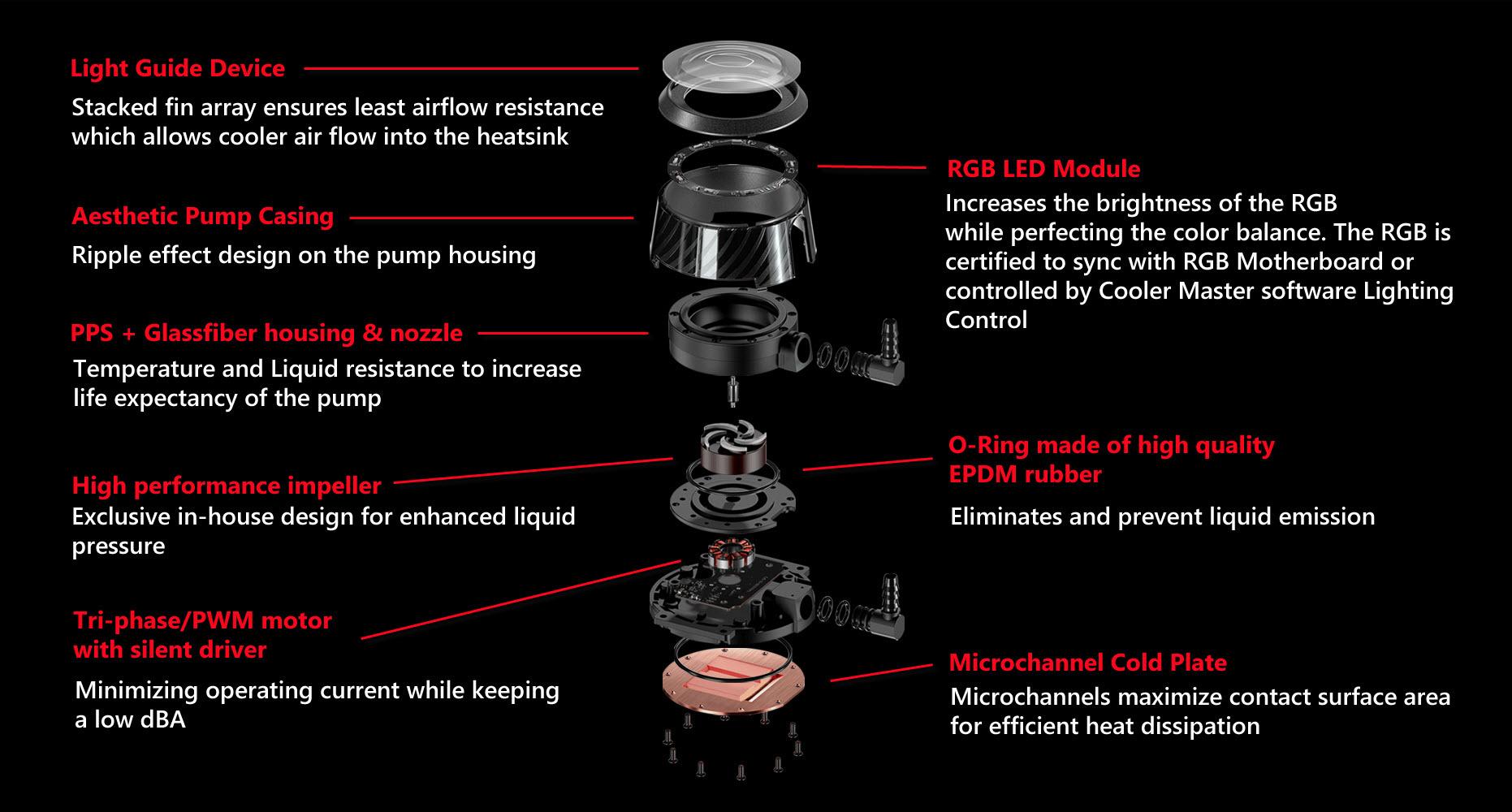 Cooler Master MasterLiquid ML240P Mirage Addressable RGB Close-Loop CPU  Liquid Cooler, Transparent Pump, 24 Independently-Controlled LEDS, Dual  120mm